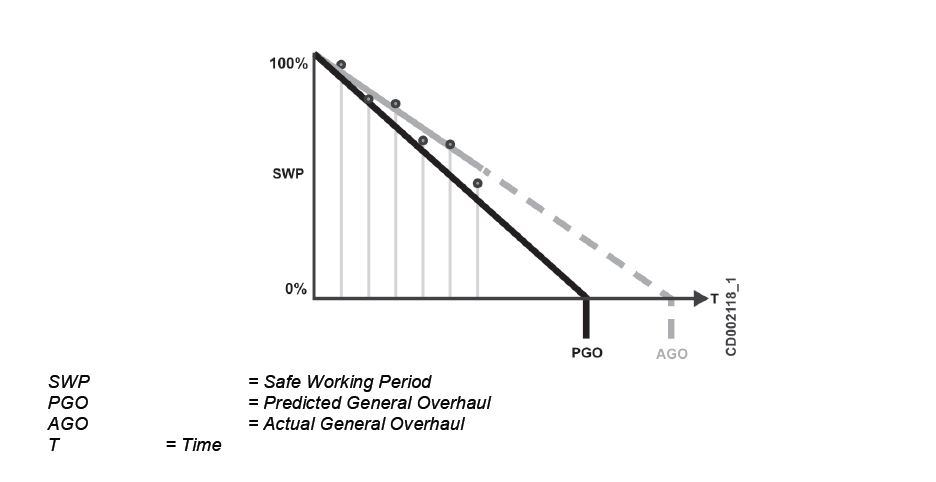 safe working period